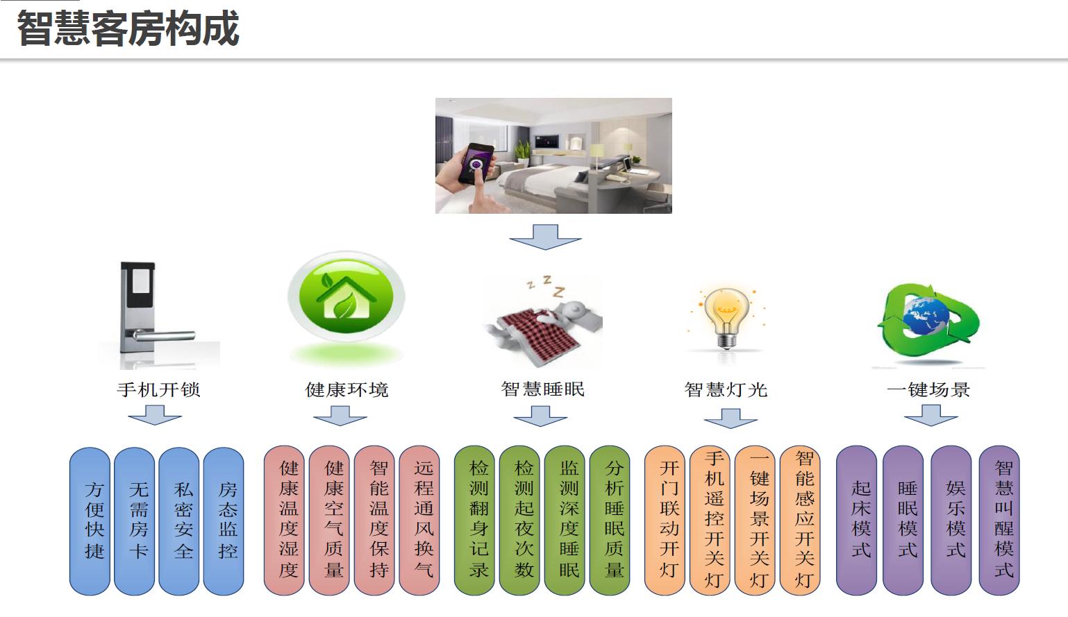 成都移动酒店产品案例智能酒店管理系统